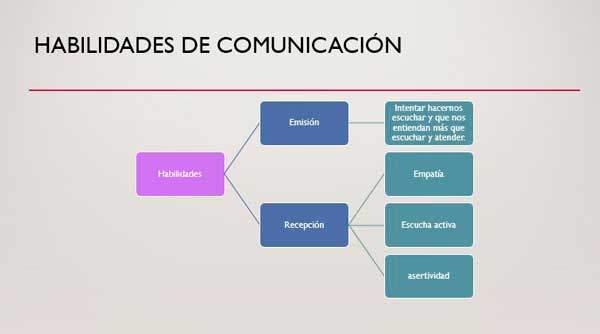 habilidades comunicacion en sanidad